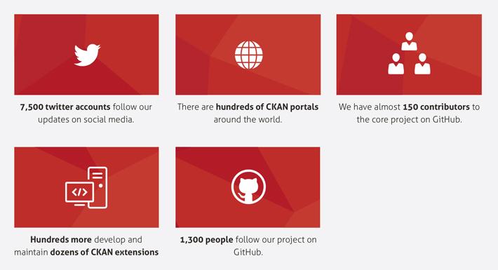 CKAN statistics